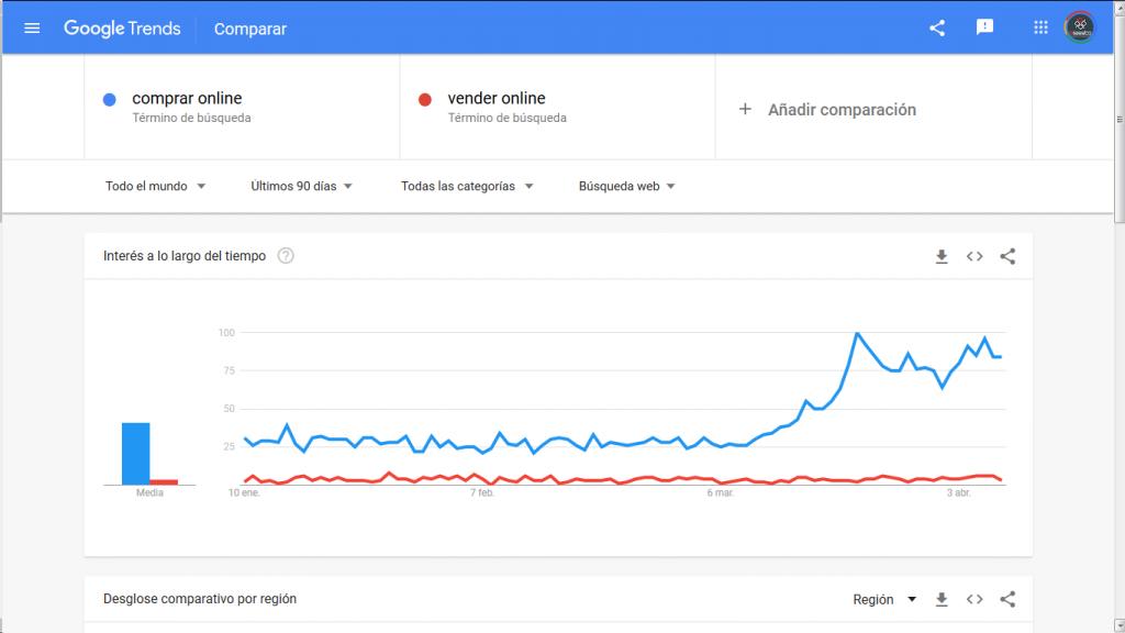 Comparativo entre COMPRAR ONLINE y VENDER ONLINE en los últimos 90 días a nivel mundial.